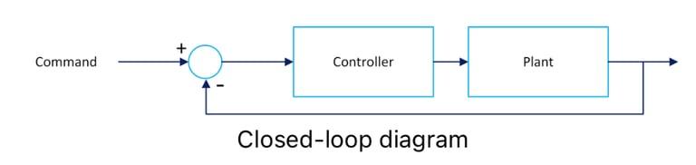closed-loop diagram