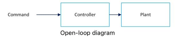 open-loop diagram